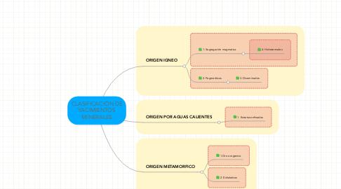 Mind Map: CLASIFICACIÓN DE YACIMIENTOS MINERALES