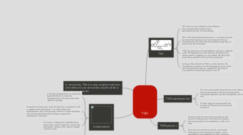 Mind Map: TSH