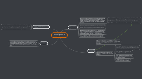 Mind Map: Adminsitacion de un proyecto