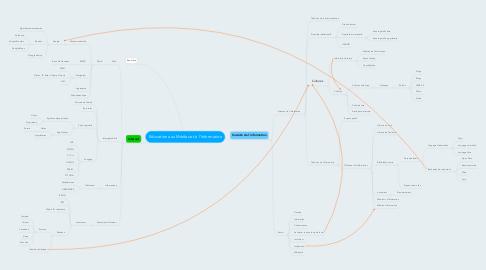 Mind Map: Education aux Médias et à l'Information
