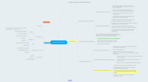 Mind Map: Projet CDI 2014-2015