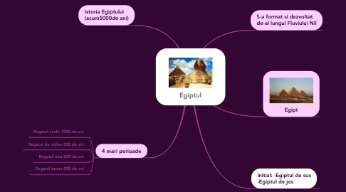 Mind Map: Egiptul