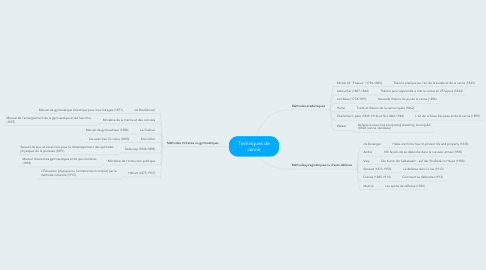 Mind Map: Techniques de canne