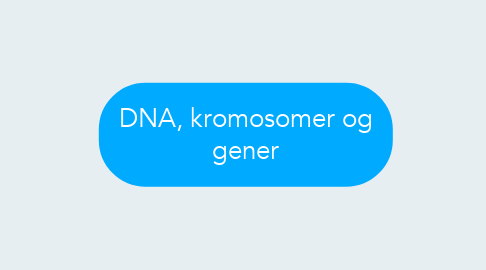 Mind Map: DNA, kromosomer og gener
