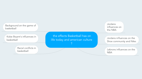 Mind Map: the effects Basketball has on life today and american culture ?