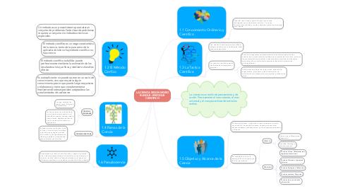 Mind Map: LA CIENCIA SEGÚN MARIO BUNGUE: ENFOQUE CIENTIFICO