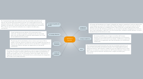 Mind Map: gobierno escolar