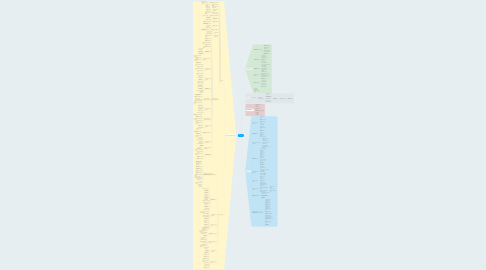 Mind Map: Leadbit