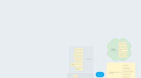Mind Map: AŠI Sąvokų žemėlapis