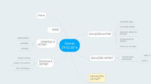 Mind Map: Getnet 29.02.2016