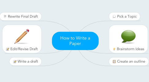 Mind Map: How to Write a Paper