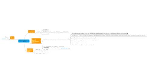 Mind Map: Порушення на Виборах-2010. Як їхвисвітлювати в Твітер-трансляції.Віктор АГЄЄВ @ageyev