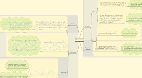 Mind Map: Response tijd