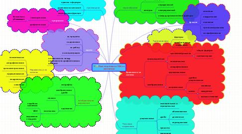 Mind Map: План подготовки к ГИА по математике