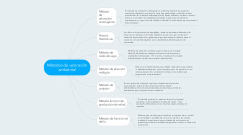 Mind Map: Métodos de valoración ambiental