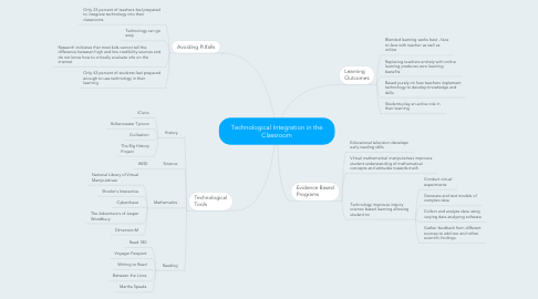 Mind Map: Technological Integration in the Classroom