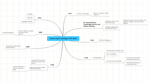 Mind Map: Samuel Taylor Coleridge (1772-1834)