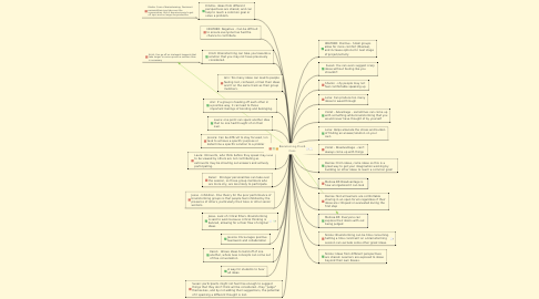 Mind Map: Brainstorming Pros & Cons
