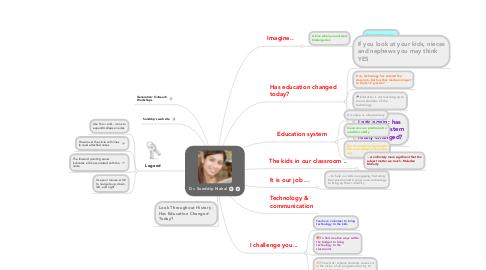 Mind Map: Dr. Sunddip Nahal