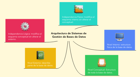 Mind Map: Arquitectura de Sistemas de  Gestión de Bases de Datos
