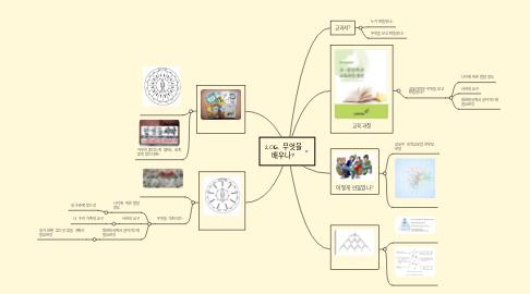 Mind Map: 2016, 무엇을 배우나?