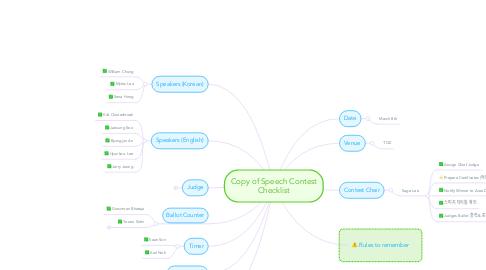 Mind Map: Copy of Speech Contest Checklist