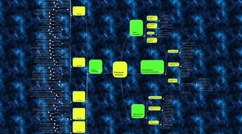Mind Map: Освоение Космоса