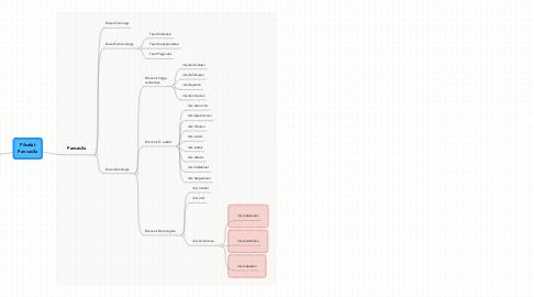 Mind Map: Filsafat Pancasila
