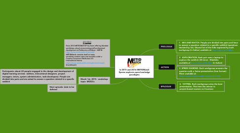 Mind Map: In 2015 and 2016 METIDMatch Xpress explores open kowledge paradigms