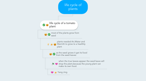 Mind Map: life cycle of plants