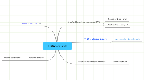 Mind Map: TBWAdam Smith