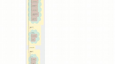 Mind Map: Отдел контента