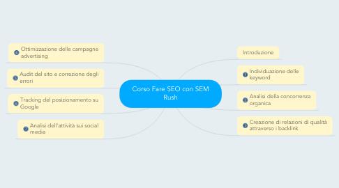 Mind Map: Corso Fare SEO con SEM Rush