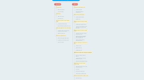 Mind Map: REVIT On - Барилга Архитектурын хэрэглээний түвшний сургалт
