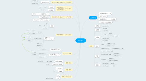 Mind Map: 宮沢浩一