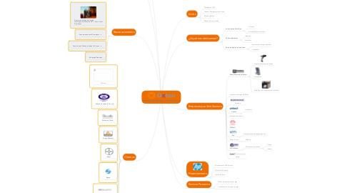 Mind Map: Presentación ejecutiva
