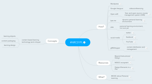 Mind Map: #NRC01PL