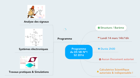 Mind Map: Programme du DS SEI N°1 S2 2016