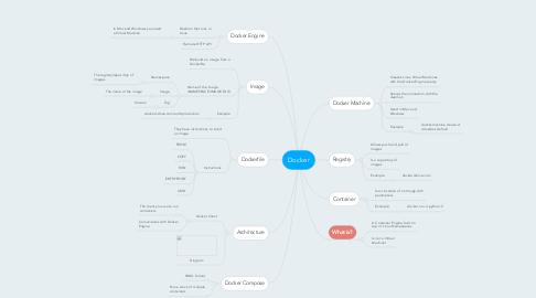 Mind Map: Docker