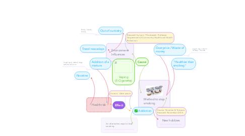 Mind Map: Vaping (E-Cigarette)