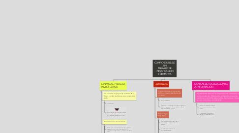 Mind Map: COMPONENTES DE UN TRABAJO DE INVESTIGACIÓN FORMATIVA