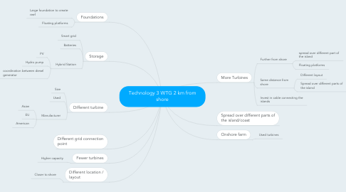 Mind Map: Technology 3 WTG 2 km from shore