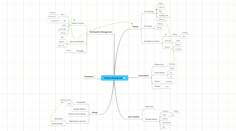 Mind Map: Software Development