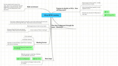 Mind Map: HiCap MP/RC meeting