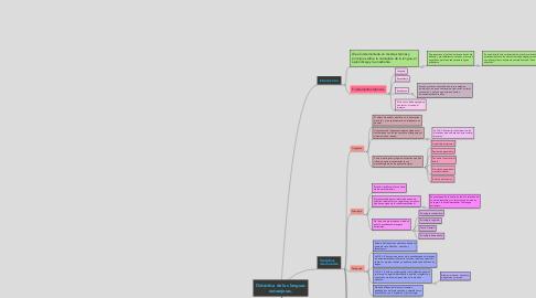 Mind Map: Didáctica de las lenguas extranjeras.