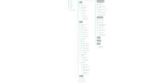 Mind Map: E-MARKETING
