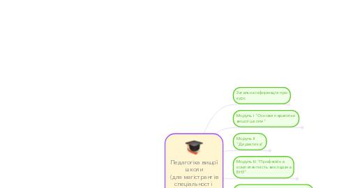 """Mind Map: Педагогіка вищої школи (для магістрантів спеціальності  """"Педагогіка вищої школи"""")"""