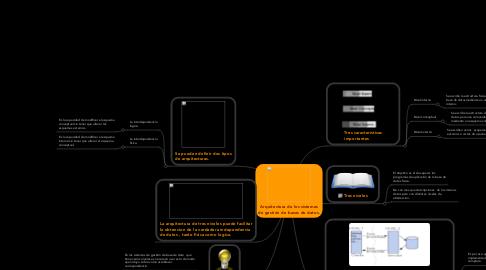 Mind Map: Arquitectura de los sistemas de gestión de bases de datos.
