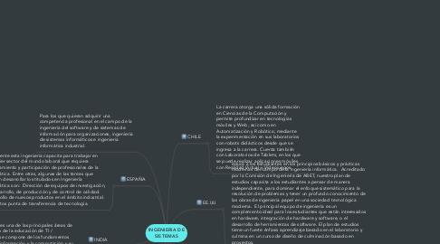 Mind Map: INGENIERIA DE SISTEMAS