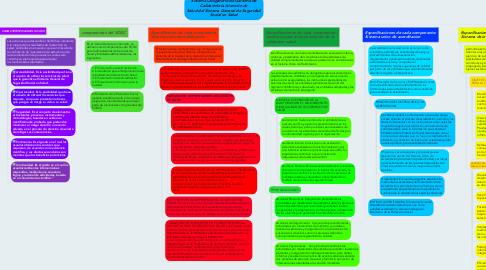 Mind Map: Sistema Obligatorio de Garantía de Calidad de la Atención de Salud del Sistema General de Seguridad Social en Salud